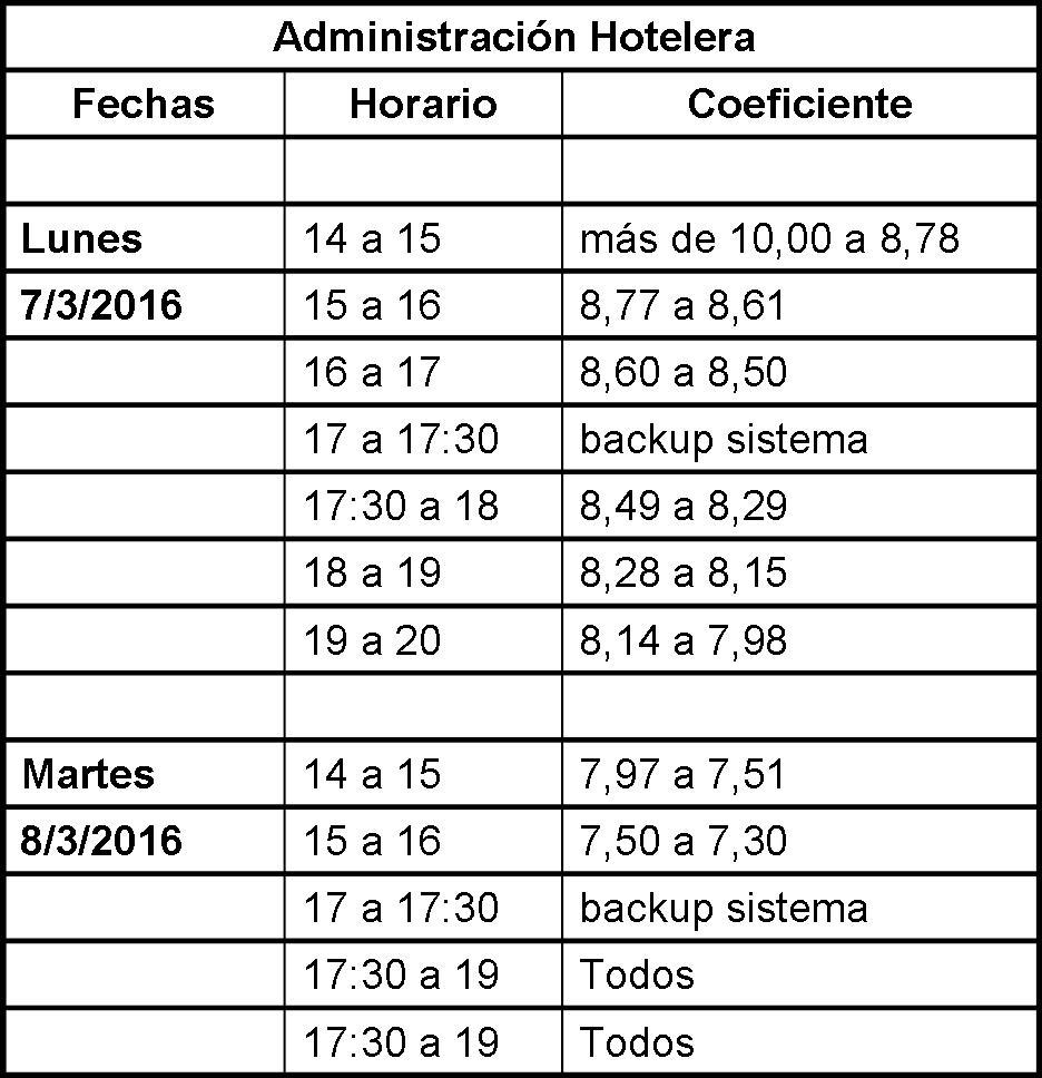 BANDAS HORARIAS PRIMER CUATRIMESTRE 2016
